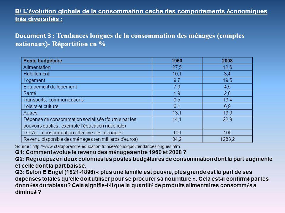 Poste budgétaire19602008 Alimentation27,512,6 Habillement10,13,4 Logement9,719,5 Equipement du logement7,94,5 Santé1,92,8 Transports, communications9,