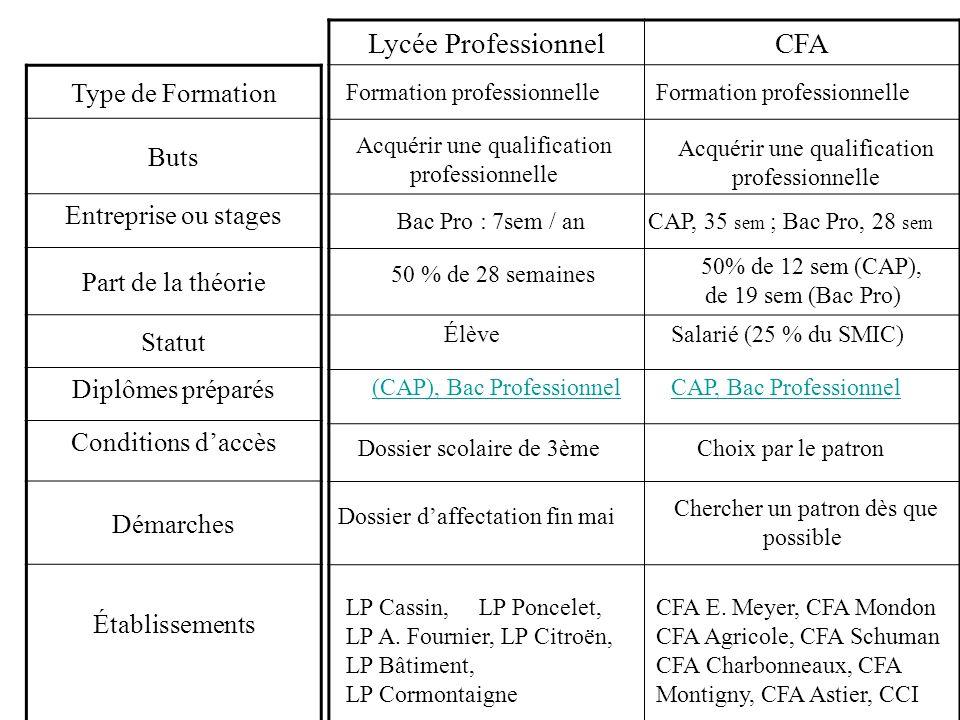 Type de Formation Buts Entreprise ou stages Part de la théorie Statut Diplômes préparés Conditions daccès Démarches Établissements Lycée Professionnel