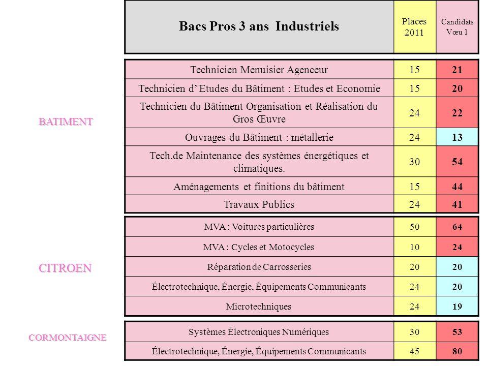 BATIMENT CITROEN CORMONTAIGNE Bacs Pros 3 ans Industriels Places 2011 Candidats Vœu 1 Technicien Menuisier Agenceur1521 Technicien d Etudes du Bâtimen