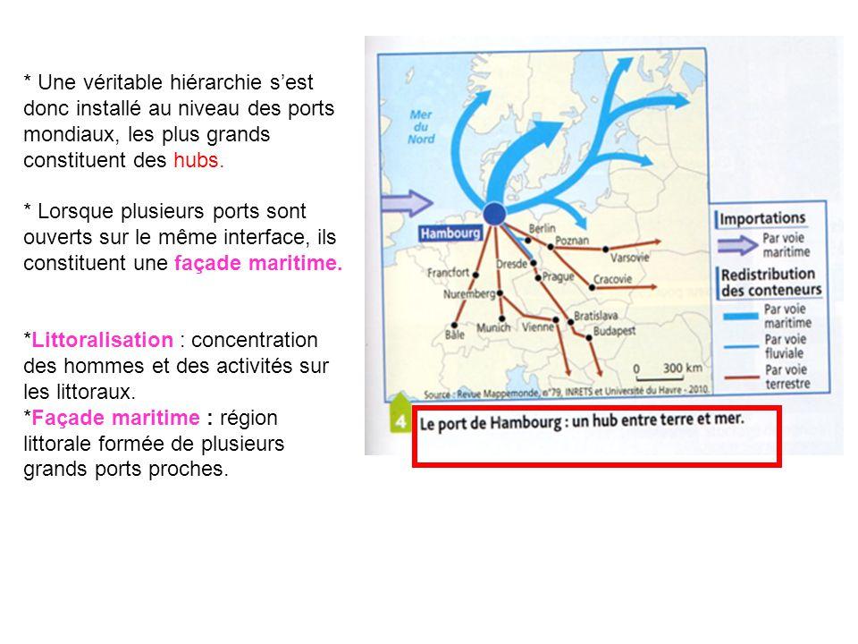 * Une véritable hiérarchie sest donc installé au niveau des ports mondiaux, les plus grands constituent des hubs. * Lorsque plusieurs ports sont ouver