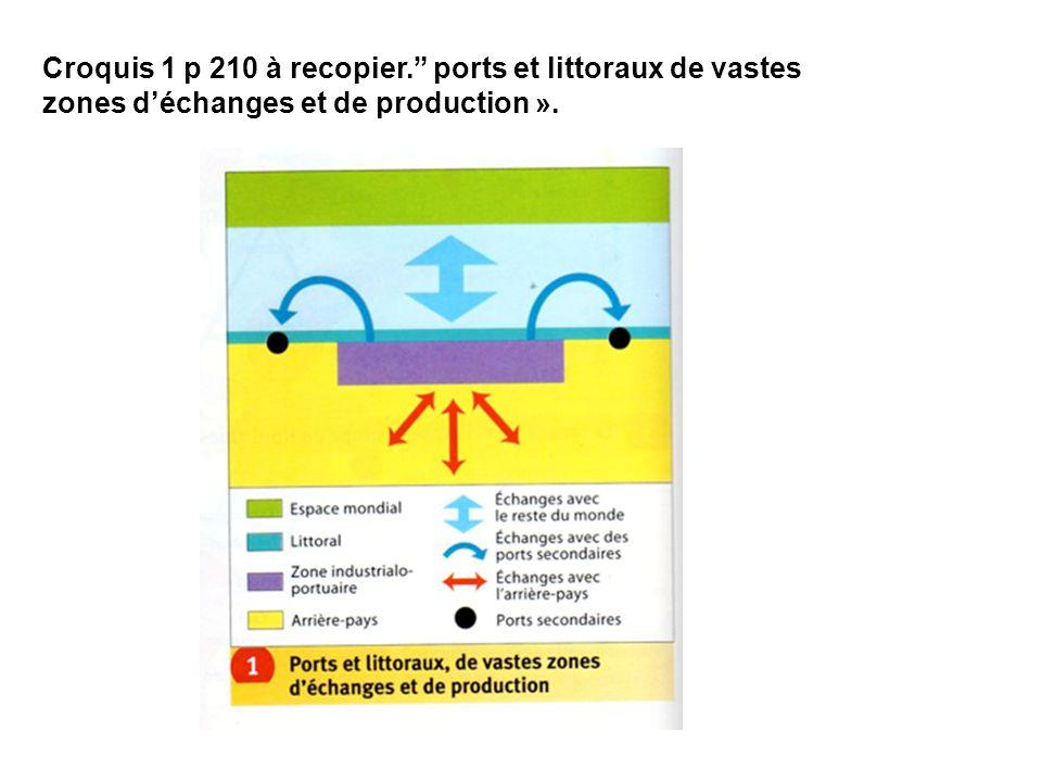 Croquis 1 p 210 à recopier. ports et littoraux de vastes zones déchanges et de production ».