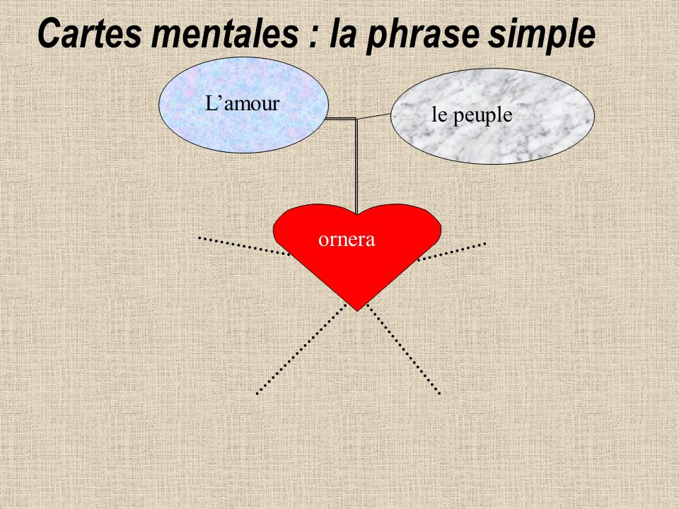 ornera Lamour le peuple Cartes mentales : la phrase simple