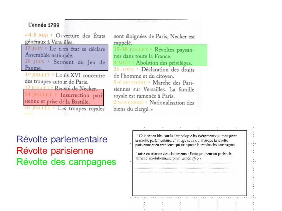 Révolte parlementaire Révolte parisienne Révolte des campagnes