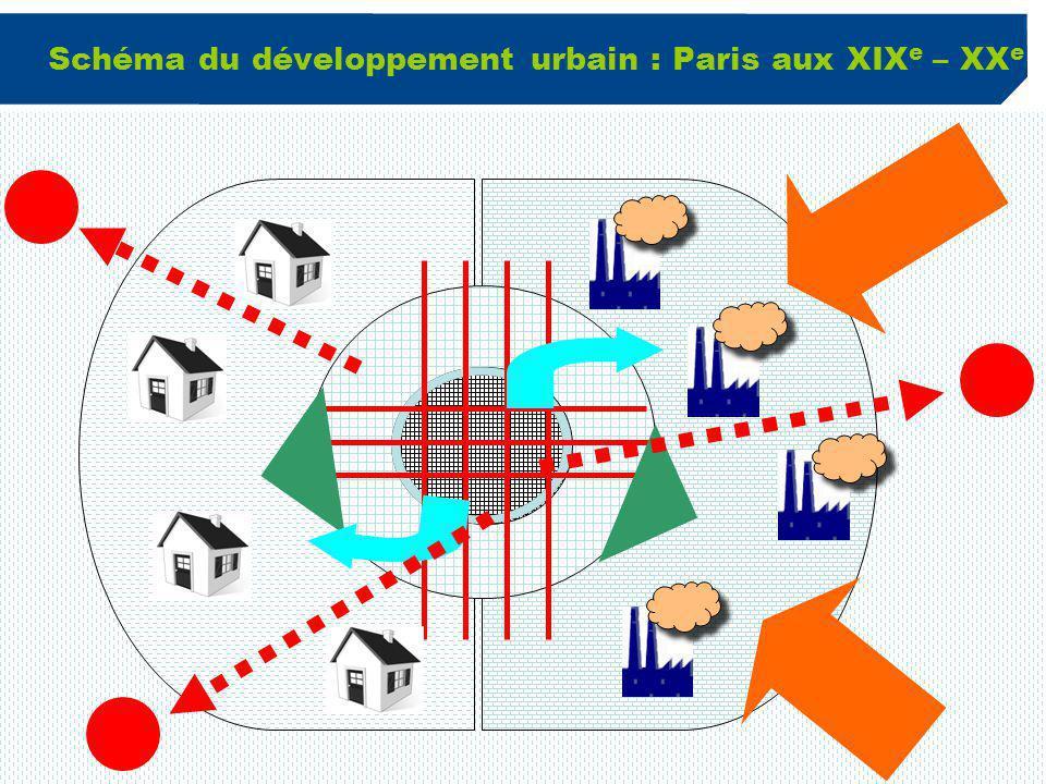 5 Schéma du développement urbain : Paris aux XIX e – XX e