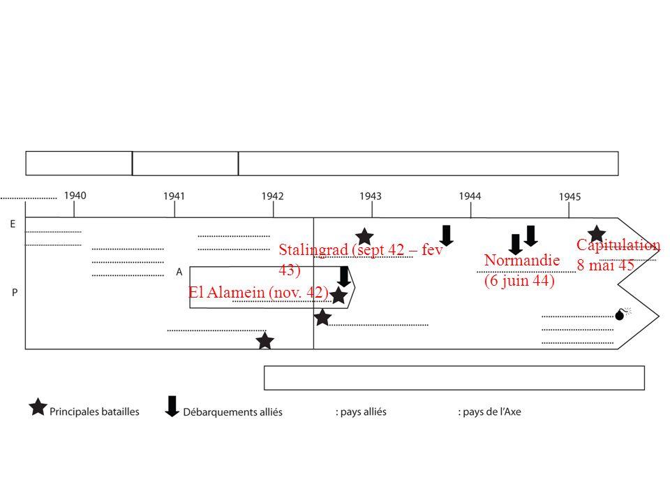 El Alamein (nov. 42) Stalingrad (sept 42 – fev 43) Normandie (6 juin 44) Capitulation 8 mai 45