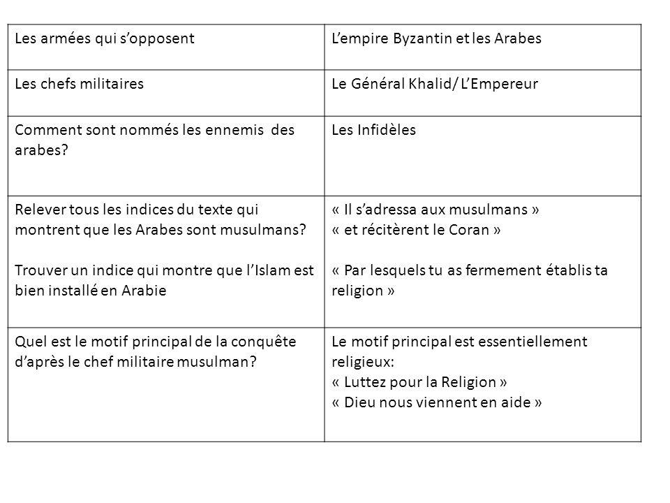 Les armées qui sopposentLempire Byzantin et les Arabes Les chefs militairesLe Général Khalid/ LEmpereur Comment sont nommés les ennemis des arabes? Le