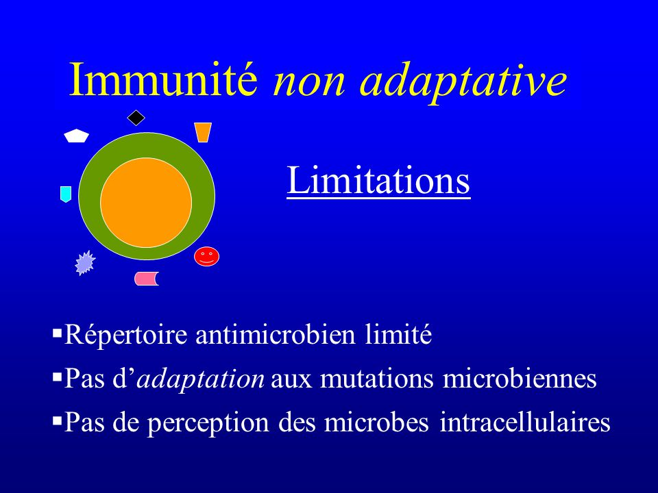 Limitations Immunité non adaptative Répertoire antimicrobien limité Pas dadaptation aux mutations microbiennes Pas de perception des microbes intracel