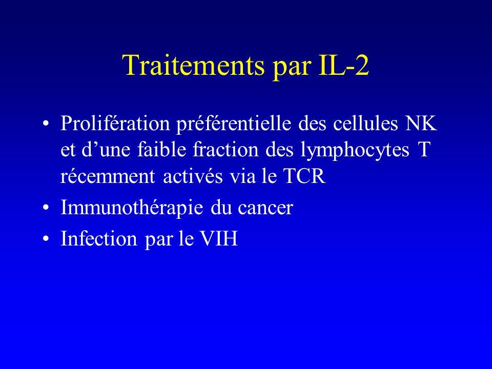Traitements par IL-2 Prolifération préférentielle des cellules NK et dune faible fraction des lymphocytes T récemment activés via le TCR Immunothérapi