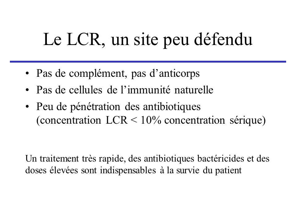 Le LCR, un site peu défendu Pas de complément, pas danticorps Pas de cellules de limmunité naturelle Peu de pénétration des antibiotiques (concentrati