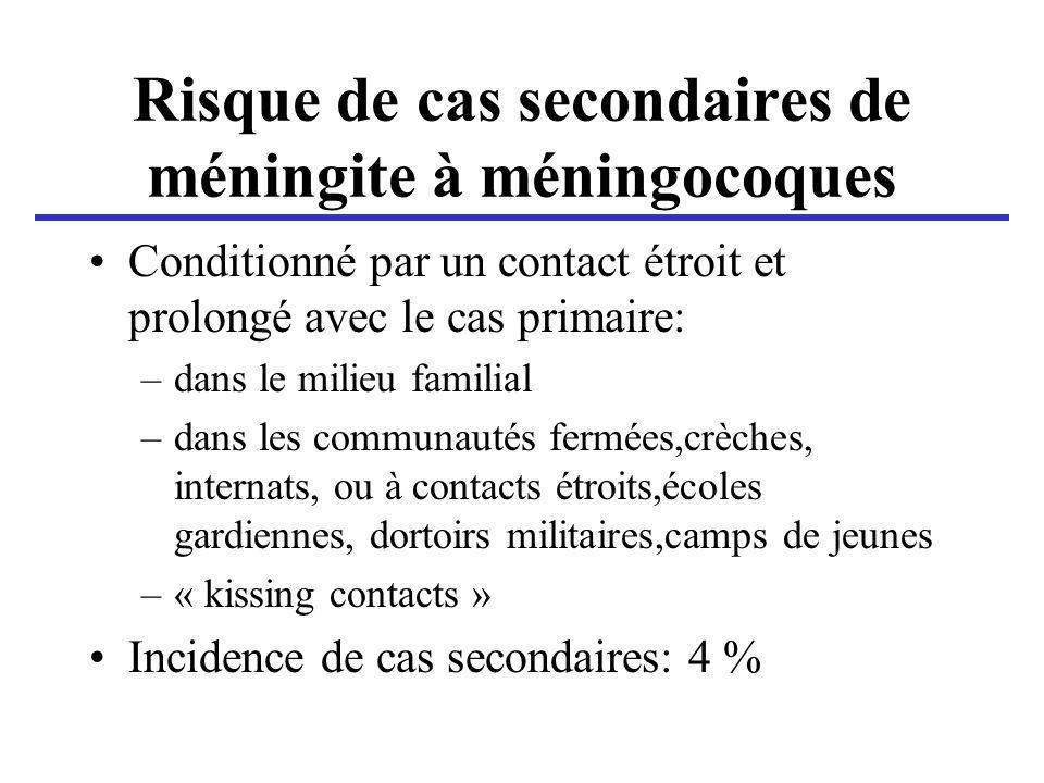 Risque de cas secondaires de méningite à méningocoques Conditionné par un contact étroit et prolongé avec le cas primaire: –dans le milieu familial –d