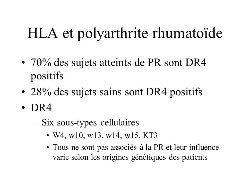 HLA et polyarthrite rhumatoïde 70% des sujets atteints de PR sont DR4 positifs 28% des sujets sains sont DR4 positifs DR4 –Six sous-types cellulaires W4, w10, w13, w14, w15, KT3 Tous ne sont pas associés à la PR et leur influence varie selon les origines génétiques des patients
