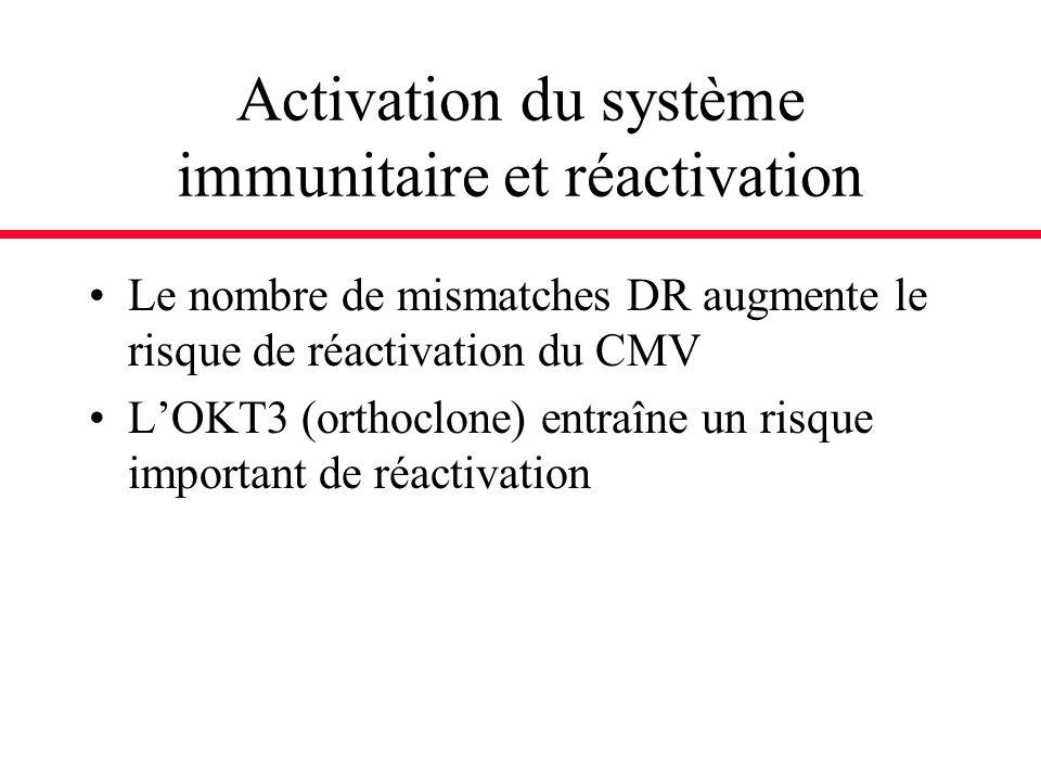 Activation du système immunitaire et réactivation Le nombre de mismatches DR augmente le risque de réactivation du CMV LOKT3 (orthoclone) entraîne un