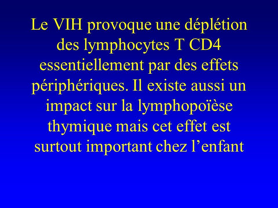 Le VIH provoque une déplétion des lymphocytes T CD4 essentiellement par des effets périphériques.