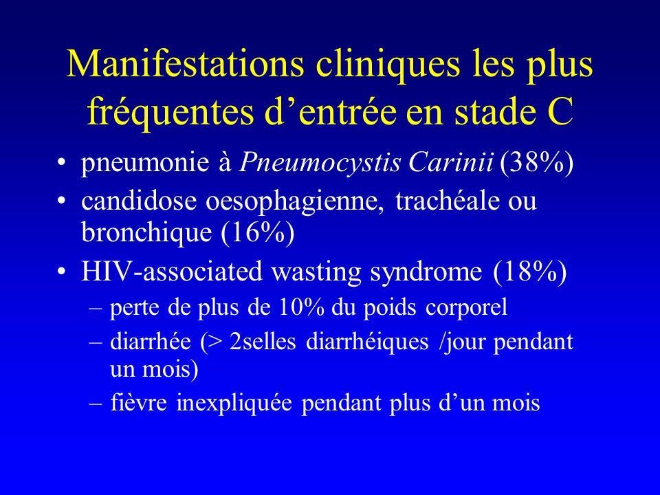 Manifestations cliniques les plus fréquentes dentrée en stade C pneumonie à Pneumocystis Carinii (38%) candidose oesophagienne, trachéale ou bronchique (16%) HIV-associated wasting syndrome (18%) –perte de plus de 10% du poids corporel –diarrhée (> 2selles diarrhéiques /jour pendant un mois) –fièvre inexpliquée pendant plus dun mois