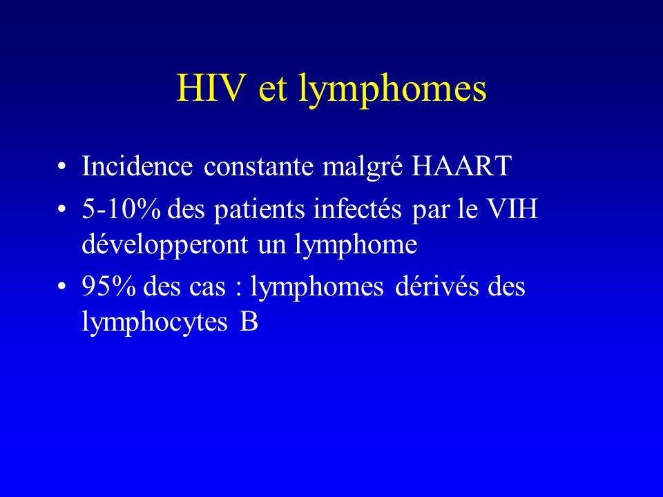 HIV et lymphomes Incidence constante malgré HAART 5-10% des patients infectés par le VIH développeront un lymphome 95% des cas : lymphomes dérivés des lymphocytes B