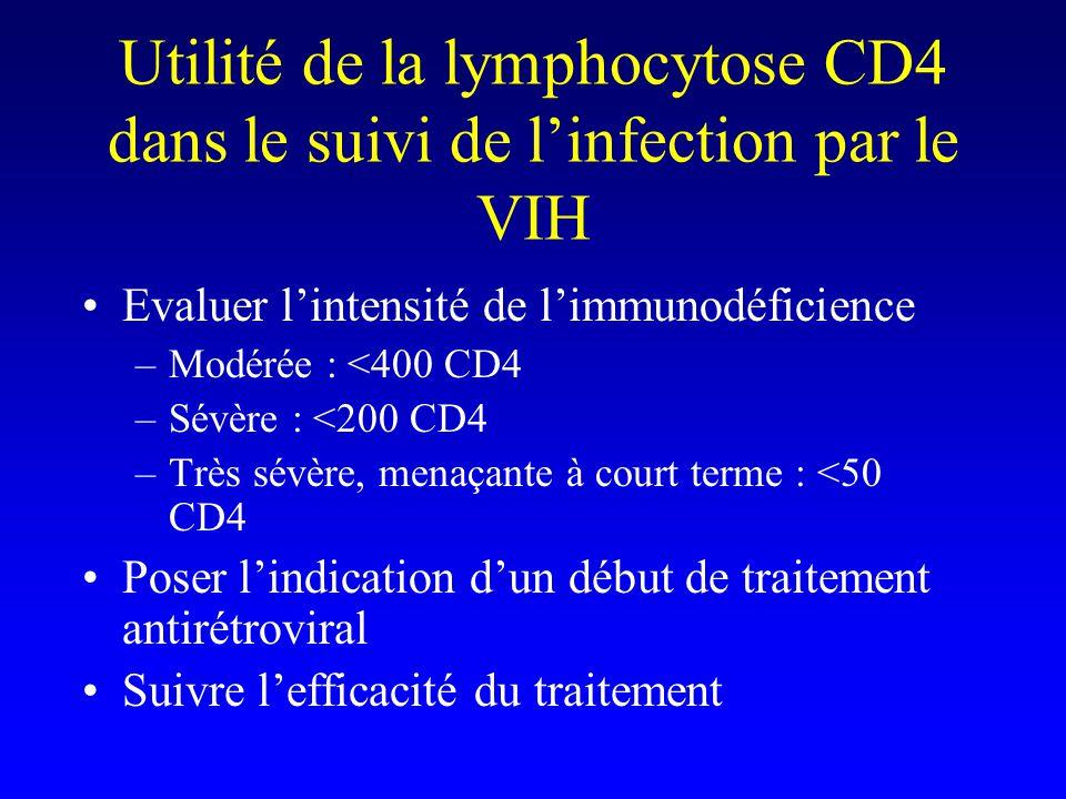 Utilité de la lymphocytose CD4 dans le suivi de linfection par le VIH Evaluer lintensité de limmunodéficience –Modérée : <400 CD4 –Sévère : <200 CD4 –Très sévère, menaçante à court terme : <50 CD4 Poser lindication dun début de traitement antirétroviral Suivre lefficacité du traitement
