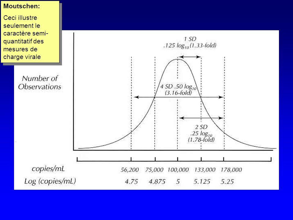 Moutschen: Ceci illustre seulement le caractère semi- quantitatif des mesures de charge virale Moutschen: Ceci illustre seulement le caractère semi- quantitatif des mesures de charge virale