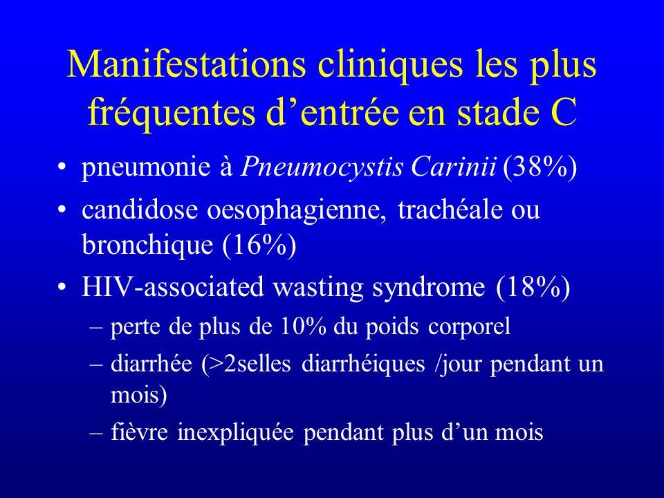 Manifestations cliniques les plus fréquentes dentrée en stade C pneumonie à Pneumocystis Carinii (38%) candidose oesophagienne, trachéale ou bronchiqu