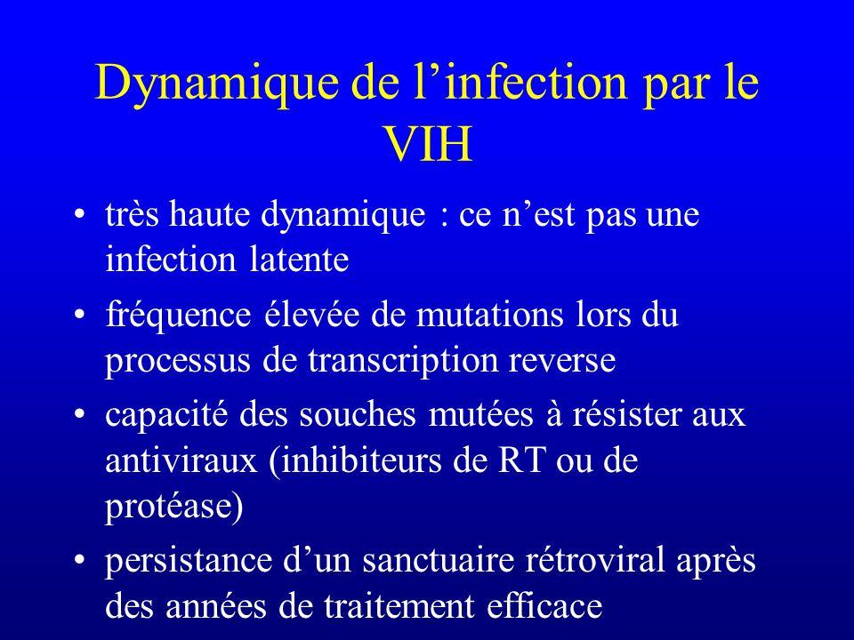 Dynamique de linfection par le VIH très haute dynamique : ce nest pas une infection latente fréquence élevée de mutations lors du processus de transcr