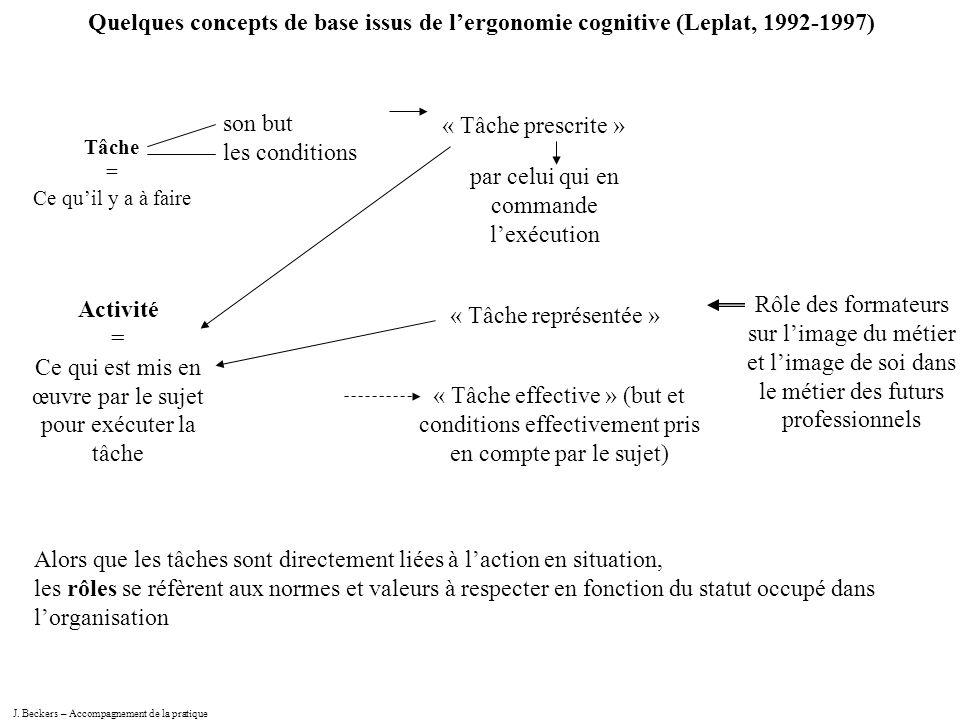J. Beckers – Accompagnement de la pratique Quelques concepts de base issus de lergonomie cognitive (Leplat, 1992-1997) Tâche = Ce quil y a à faire son