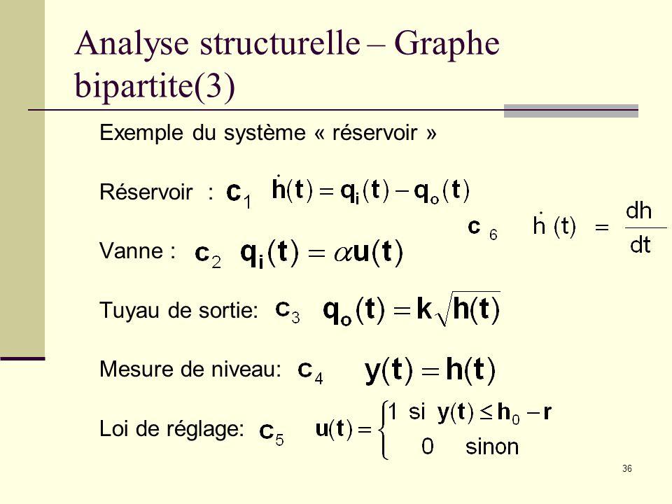 36 Analyse structurelle – Graphe bipartite(3) Exemple du système « réservoir » Réservoir : Vanne : Tuyau de sortie: Mesure de niveau: Loi de réglage: