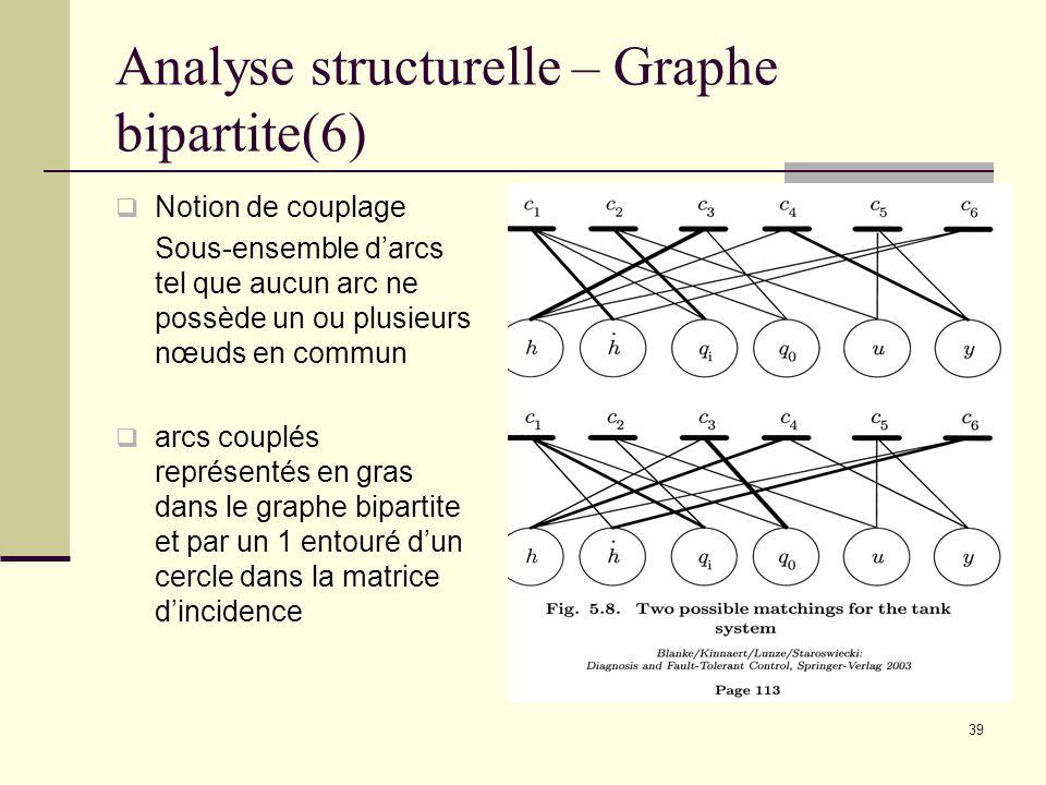 39 Analyse structurelle – Graphe bipartite(6) Notion de couplage Sous-ensemble darcs tel que aucun arc ne possède un ou plusieurs nœuds en commun arcs