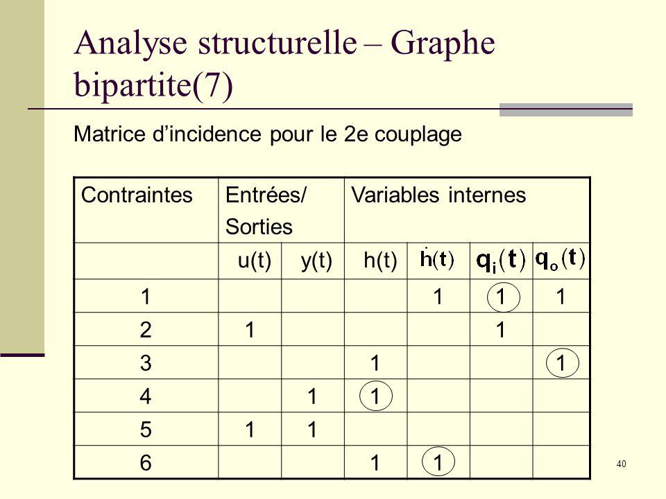 40 Analyse structurelle – Graphe bipartite(7) Matrice dincidence pour le 2e couplage ContraintesEntrées/ Sorties Variables internes u(t) y(t) h(t) 111
