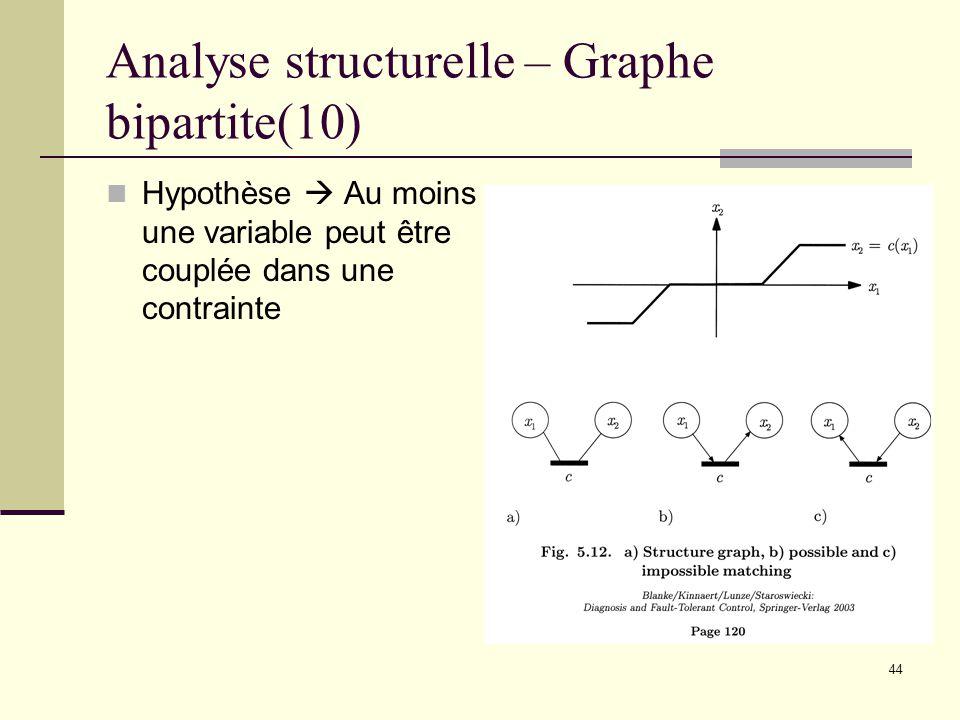 44 Analyse structurelle – Graphe bipartite(10) Hypothèse Au moins une variable peut être couplée dans une contrainte
