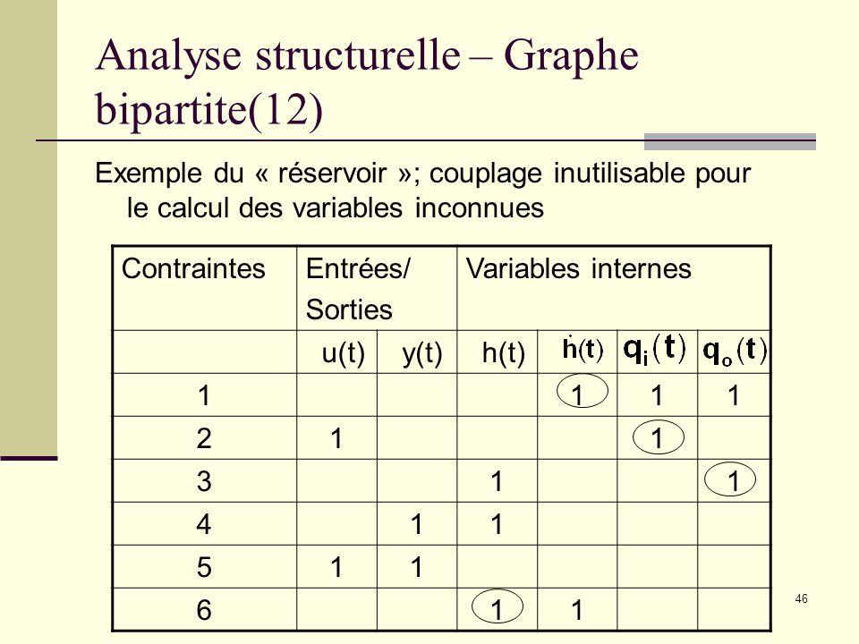 46 Analyse structurelle – Graphe bipartite(12) Exemple du « réservoir »; couplage inutilisable pour le calcul des variables inconnues ContraintesEntré