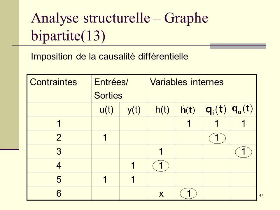 47 Analyse structurelle – Graphe bipartite(13) Imposition de la causalité différentielle ContraintesEntrées/ Sorties Variables internes u(t) y(t) h(t)