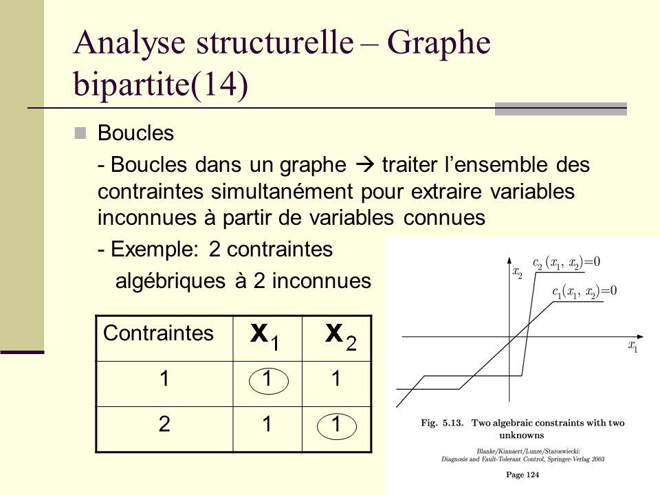 48 Analyse structurelle – Graphe bipartite(14) Boucles - Boucles dans un graphe traiter lensemble des contraintes simultanément pour extraire variable