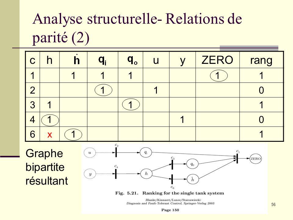 56 Analyse structurelle- Relations de parité (2) chuyZEROrang 111111 2110 3111 4110 6x11 Graphe bipartite résultant