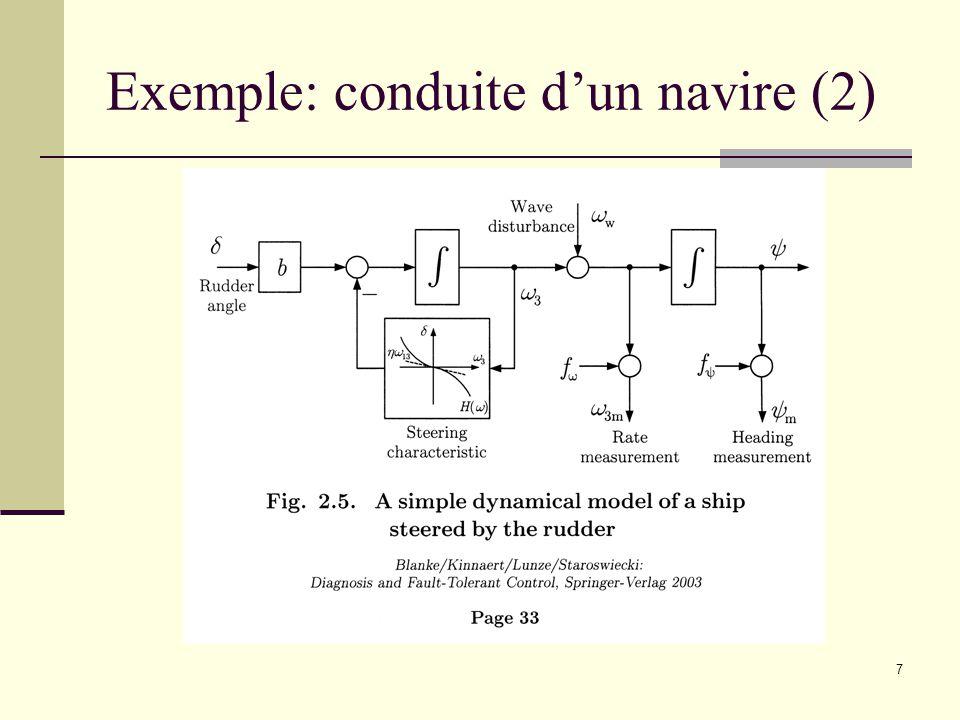 8 Exemple: conduite dun navire (3) Equations détat Relation à léquilibre entre angle du gouvernail et vitesse de rotation