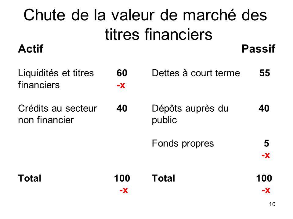 10 Chute de la valeur de marché des titres financiers Actif Liquidités et titres 60 financiers -x Crédits au secteur 40 non financier Total 100 -x Pas