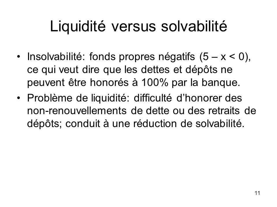 11 Liquidité versus solvabilité Insolvabilité: fonds propres négatifs (5 – x < 0), ce qui veut dire que les dettes et dépôts ne peuvent être honorés à