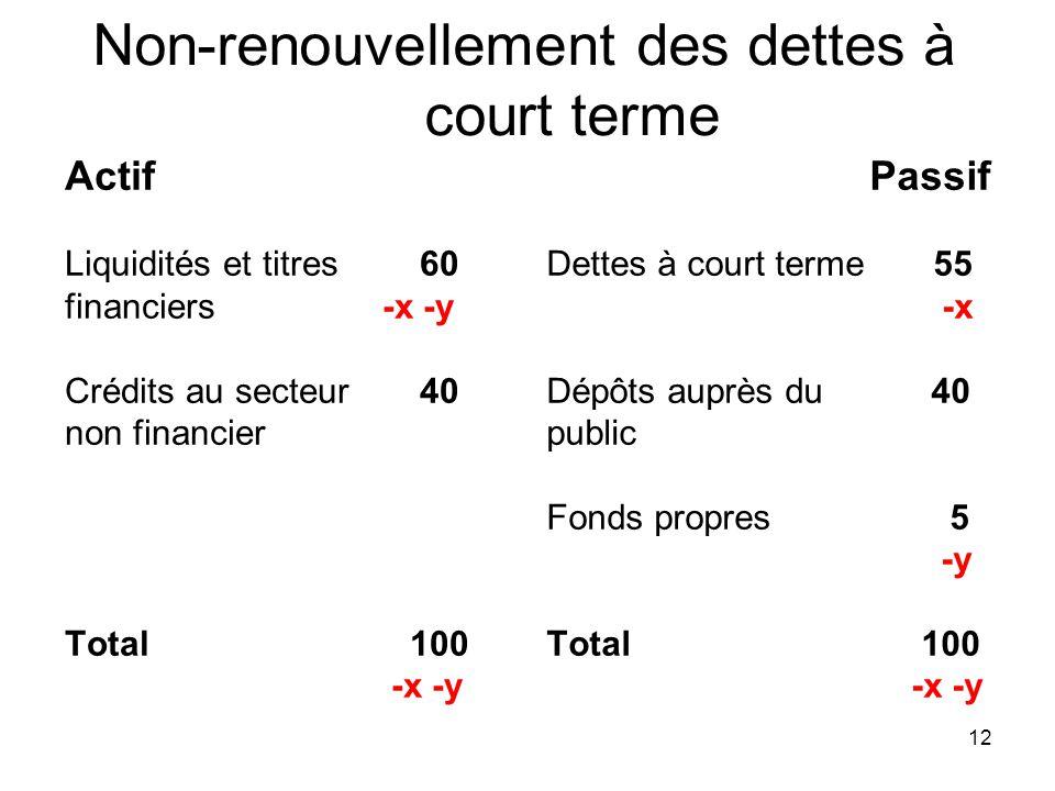 12 Non-renouvellement des dettes à court terme Actif Liquidités et titres 60 financiers -x -y Crédits au secteur 40 non financier Total 100 -x -y Pass