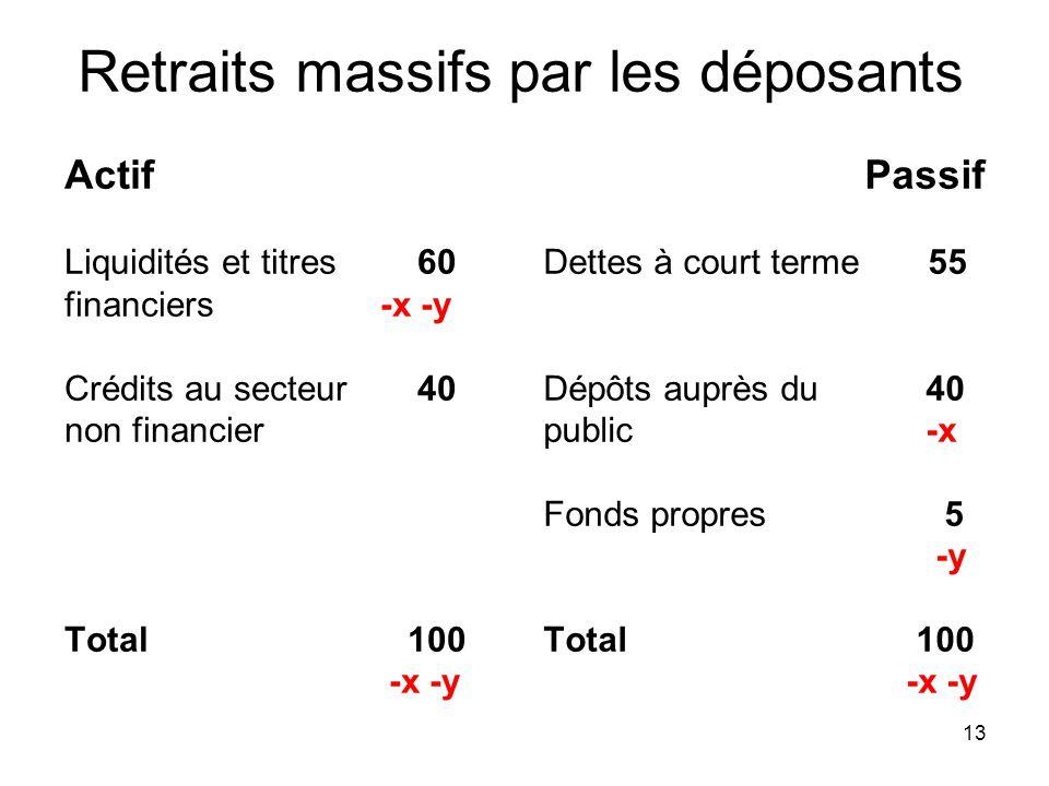 13 Retraits massifs par les déposants Actif Liquidités et titres 60 financiers -x -y Crédits au secteur 40 non financier Total 100 -x -y Passif Dettes