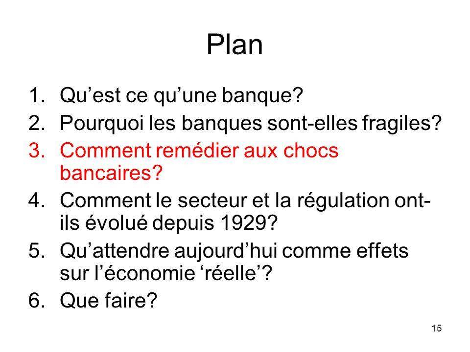 15 Plan 1.Quest ce quune banque? 2.Pourquoi les banques sont-elles fragiles? 3.Comment remédier aux chocs bancaires? 4.Comment le secteur et la régula