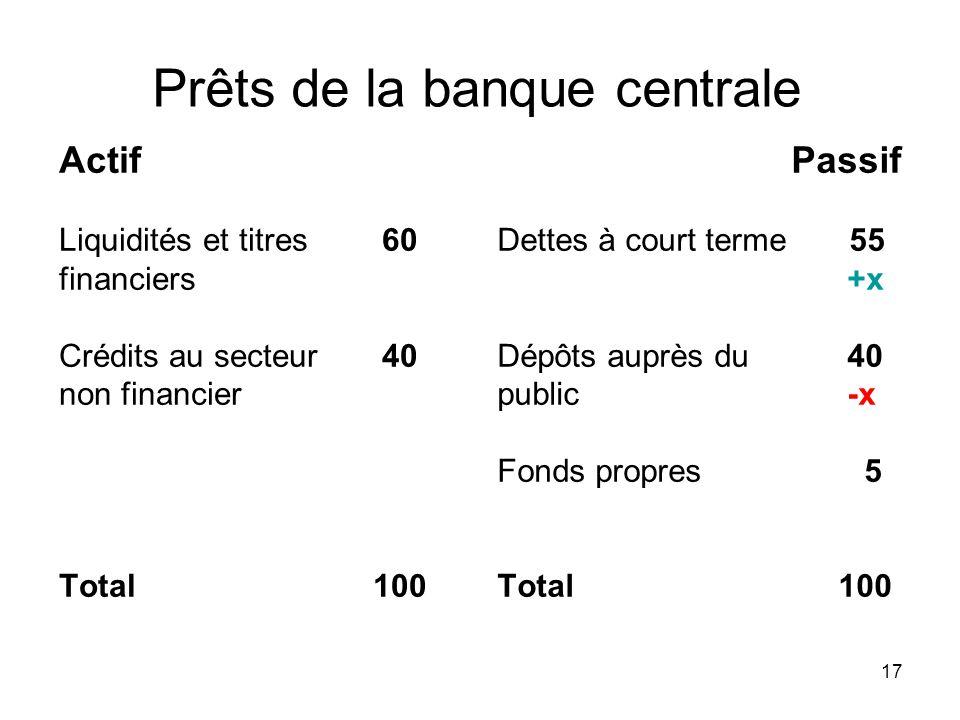 17 Prêts de la banque centrale Actif Liquidités et titres 60 financiers Crédits au secteur 40 non financier Total 100 Passif Dettes à court terme 55 +