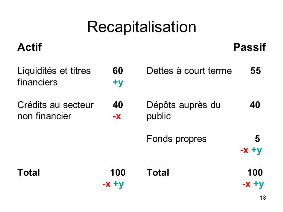 18 Recapitalisation Actif Liquidités et titres 60 financiers +y Crédits au secteur 40 non financier -x Total 100 -x +y Passif Dettes à court terme 55