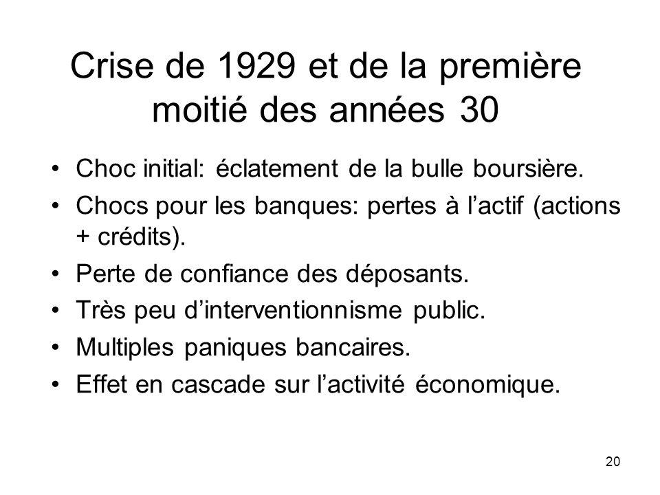 20 Crise de 1929 et de la première moitié des années 30 Choc initial: éclatement de la bulle boursière. Chocs pour les banques: pertes à lactif (actio