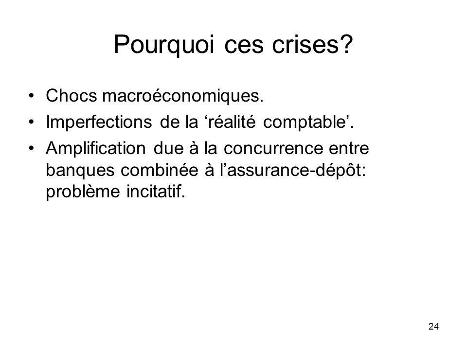 24 Pourquoi ces crises? Chocs macroéconomiques. Imperfections de la réalité comptable. Amplification due à la concurrence entre banques combinée à las