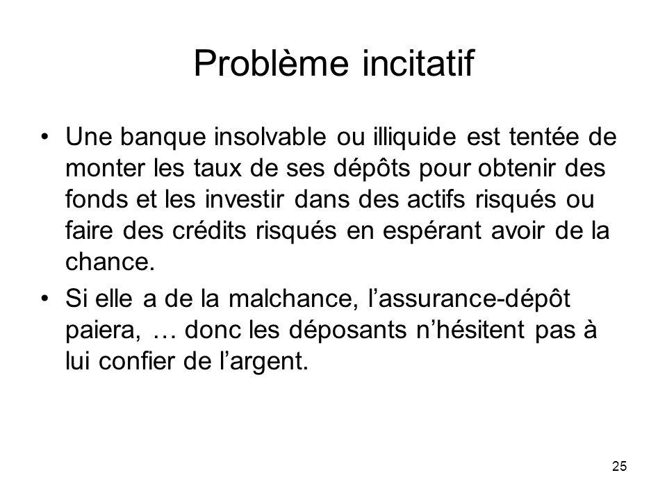 25 Problème incitatif Une banque insolvable ou illiquide est tentée de monter les taux de ses dépôts pour obtenir des fonds et les investir dans des a