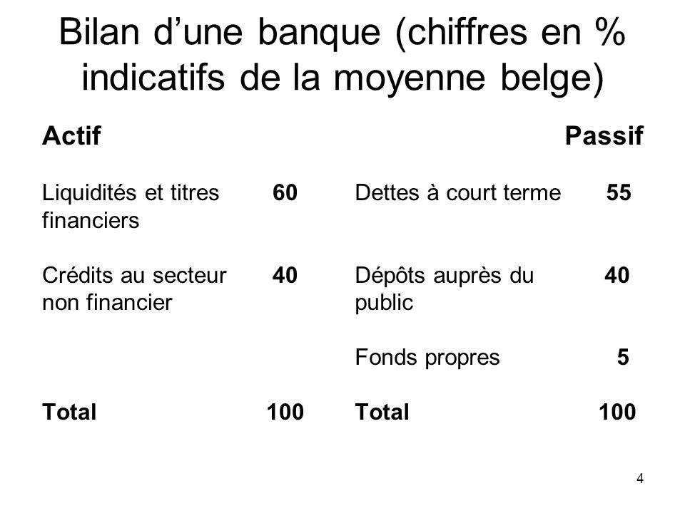 4 Bilan dune banque (chiffres en % indicatifs de la moyenne belge) Actif Liquidités et titres 60 financiers Crédits au secteur 40 non financier Total