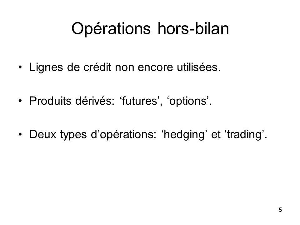 5 Opérations hors-bilan Lignes de crédit non encore utilisées. Produits dérivés: futures, options. Deux types dopérations: hedging et trading.