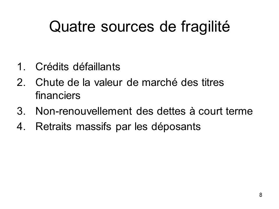 8 Quatre sources de fragilité 1.Crédits défaillants 2.Chute de la valeur de marché des titres financiers 3.Non-renouvellement des dettes à court terme