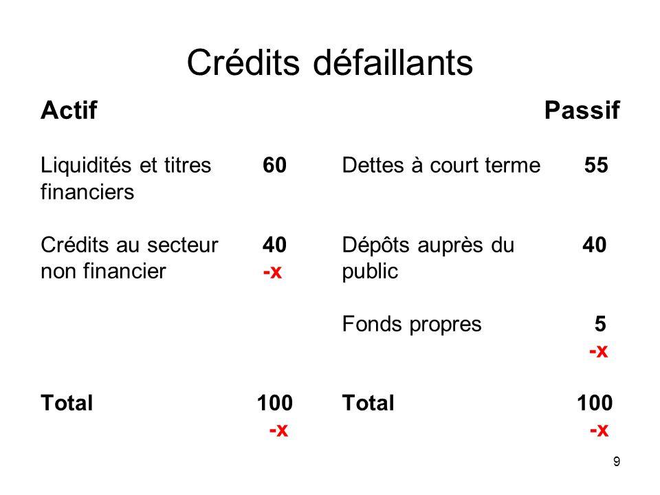 9 Crédits défaillants Actif Liquidités et titres 60 financiers Crédits au secteur 40 non financier -x Total 100 -x Passif Dettes à court terme 55 Dépô