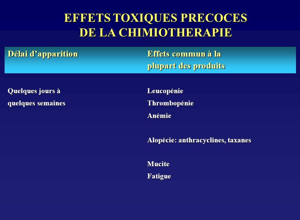 EFFETS TOXIQUES PRECOCES DE LA CHIMIOTHERAPIE Quelques jours à Leucopénie quelques semaines Thrombopénie Anémie Anémie Alopécie: anthracyclines, taxan