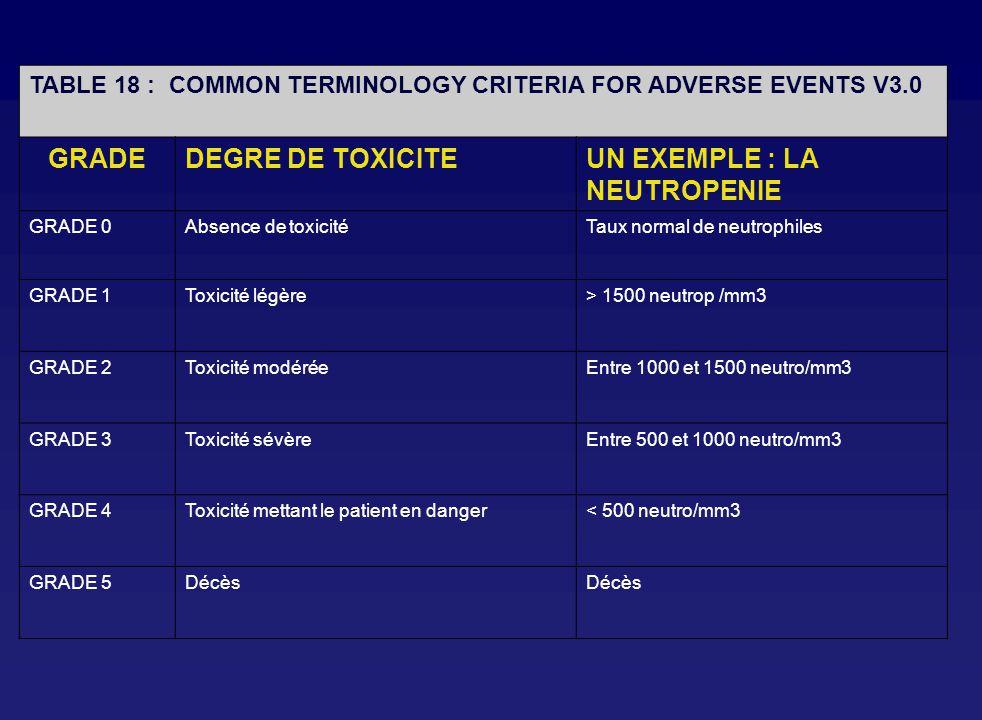 TABLE 18 : COMMON TERMINOLOGY CRITERIA FOR ADVERSE EVENTS V3.0 GRADEDEGRE DE TOXICITEUN EXEMPLE : LA NEUTROPENIE GRADE 0Absence de toxicitéTaux normal