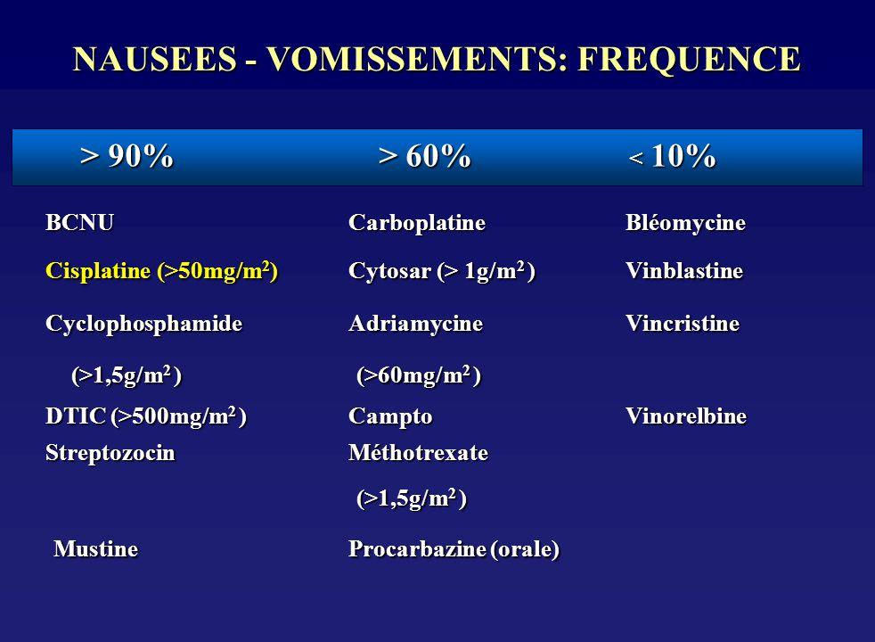 NAUSEES - VOMISSEMENTS: FREQUENCE BCNU CarboplatineBléomycine Cisplatine (>50mg/m 2 )Cytosar (> 1g/m 2 )Vinblastine CyclophosphamideAdriamycineVincris